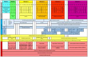programmation annuelle méthode lecture CP