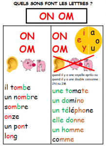 image lecture lettres ON OM